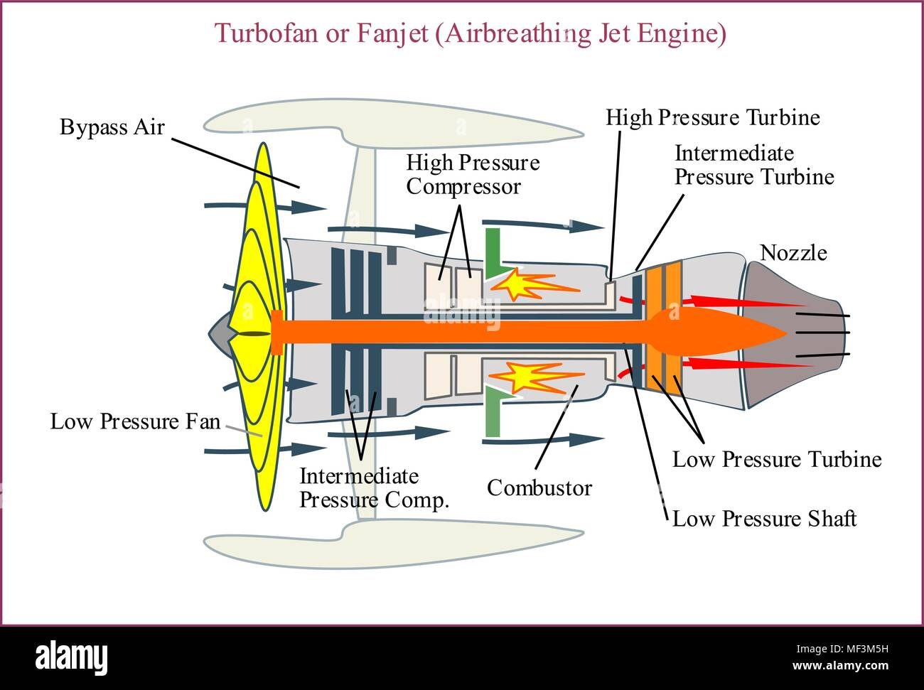 engine for modern aircraft, turbofan engine
