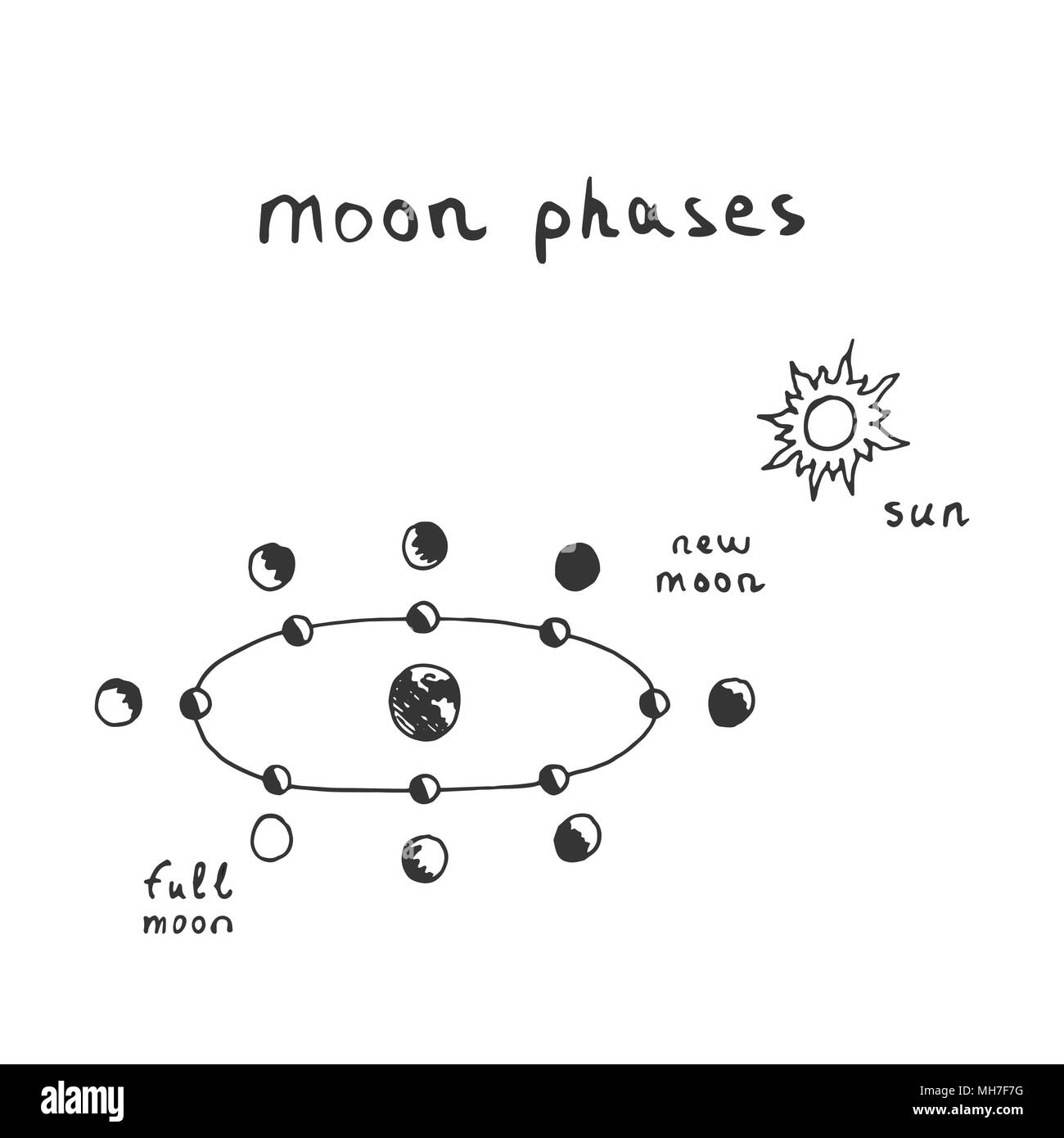 Vector hand drawn moon phases scheme. Sketch lunar phases - Stock Image