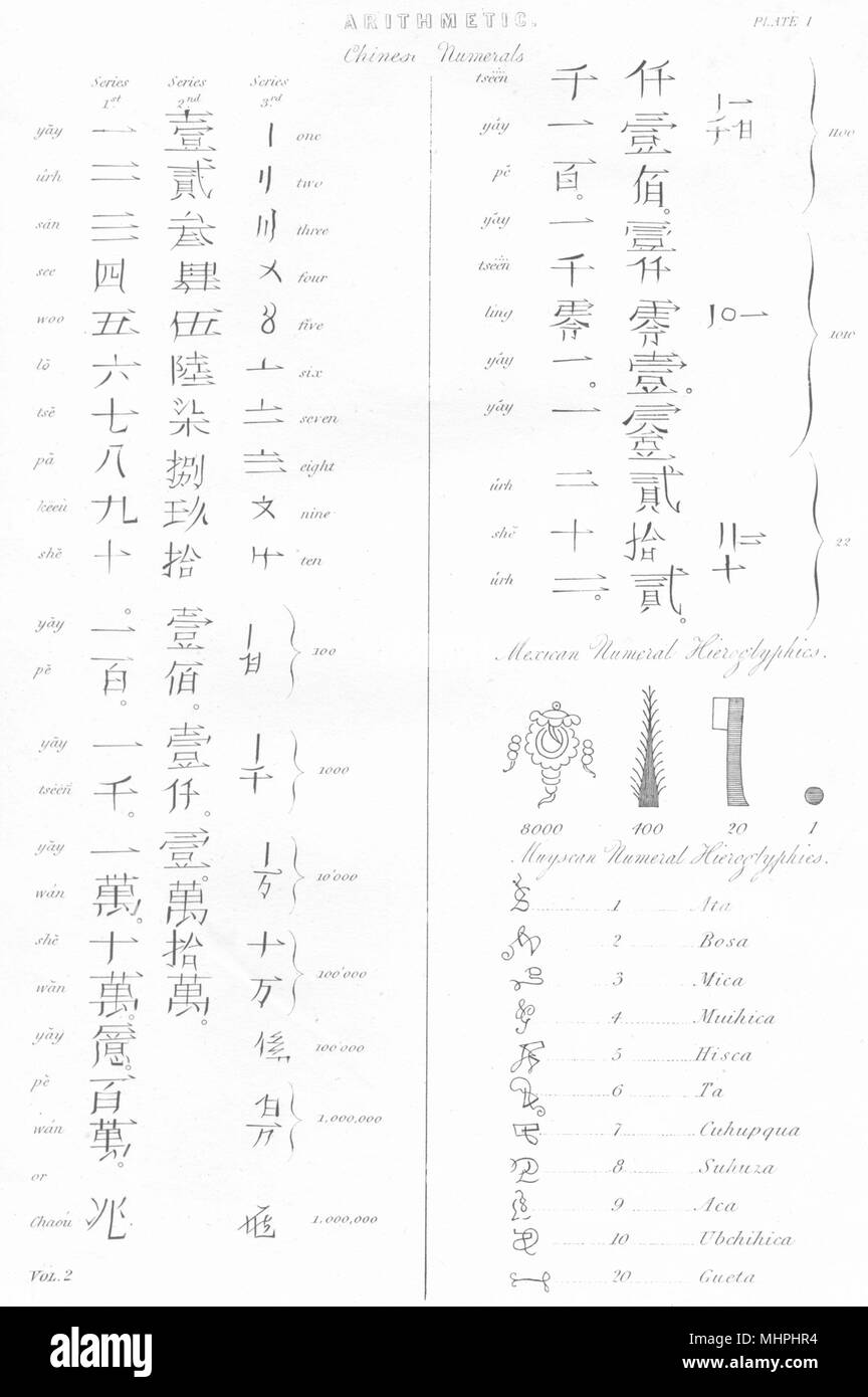 CHINA. Arithmetic. Chines Numerals; Mexican numeral Hieroglyphics; Muyscan 1880 - Stock Image