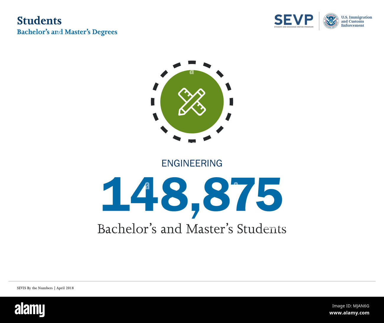 """Slightly more than 1.2 million international students with F (academic) or M (vocational) status study in the United States according to the latest """"SEVIS by the Numbers,"""" a report on international student trends prepared by the Student and Exchange Visitor Program (SEVP), part of U.S. Immigration and Customs Enforcement's (ICE) Homeland Security Investigations (HSI). Stock Photo"""