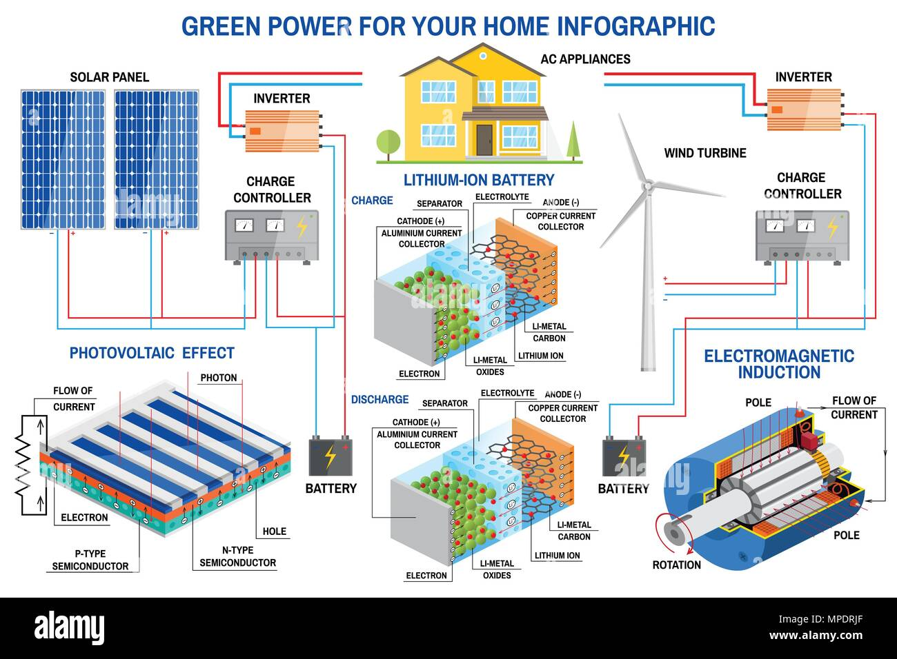 Solar Panel And Wind Power Generation System For Home Infographic Battery Diagram Turbine Charge Controller Inverter Vector Lithium