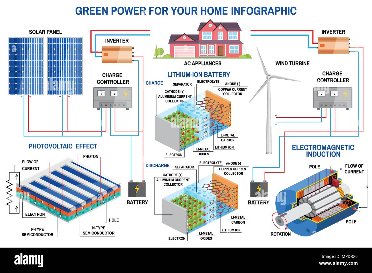 Lithium Stock Vector Images Alamy Digital Pwm Solar Charge Controller Missouri Wind And Panel Power Generation System For Home Infographic Turbine
