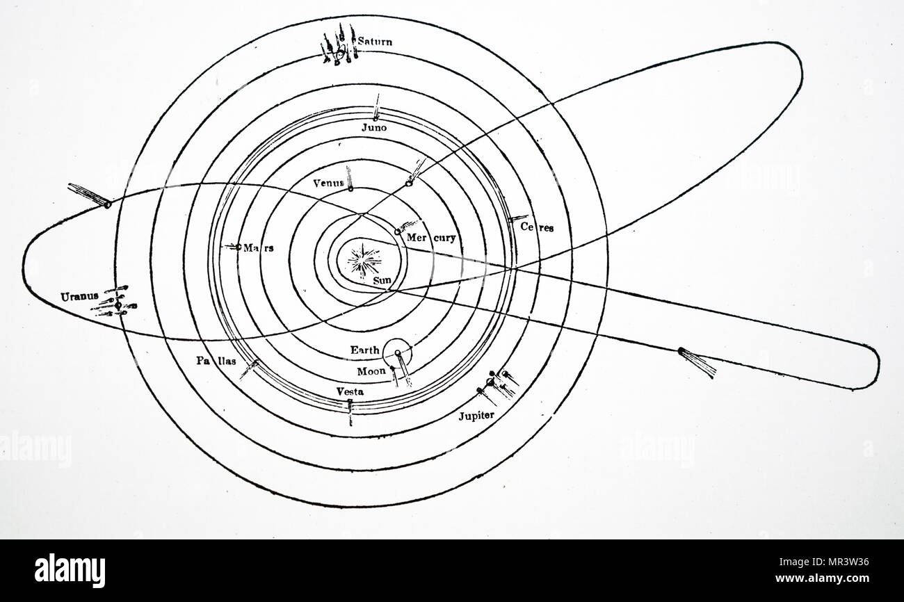 Solar System Planets Diagram Stock Photos Diagrams Of The Showing Orbits Four Asteroids By Thomas Burnet