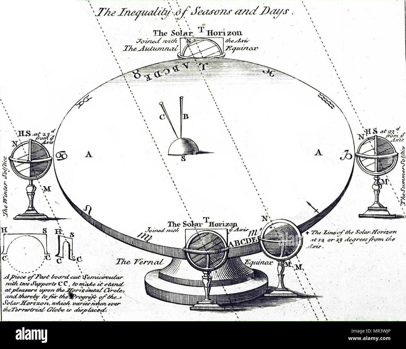 Diagram explaining the different lengths of days. Dated 18th century - Stock Image