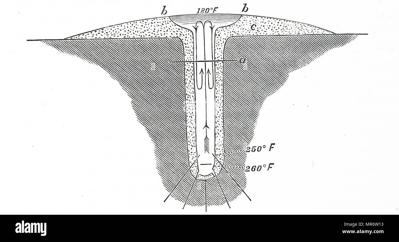 Diagram of Bunsen's Geyser Theory. Diagram shows convection of water with hot water rising in centre and falling back somewhat cooled. Eventually temperature at bottom rises and eruption released pressure. The cycle is then repeated. Dated 19th century - Stock Image