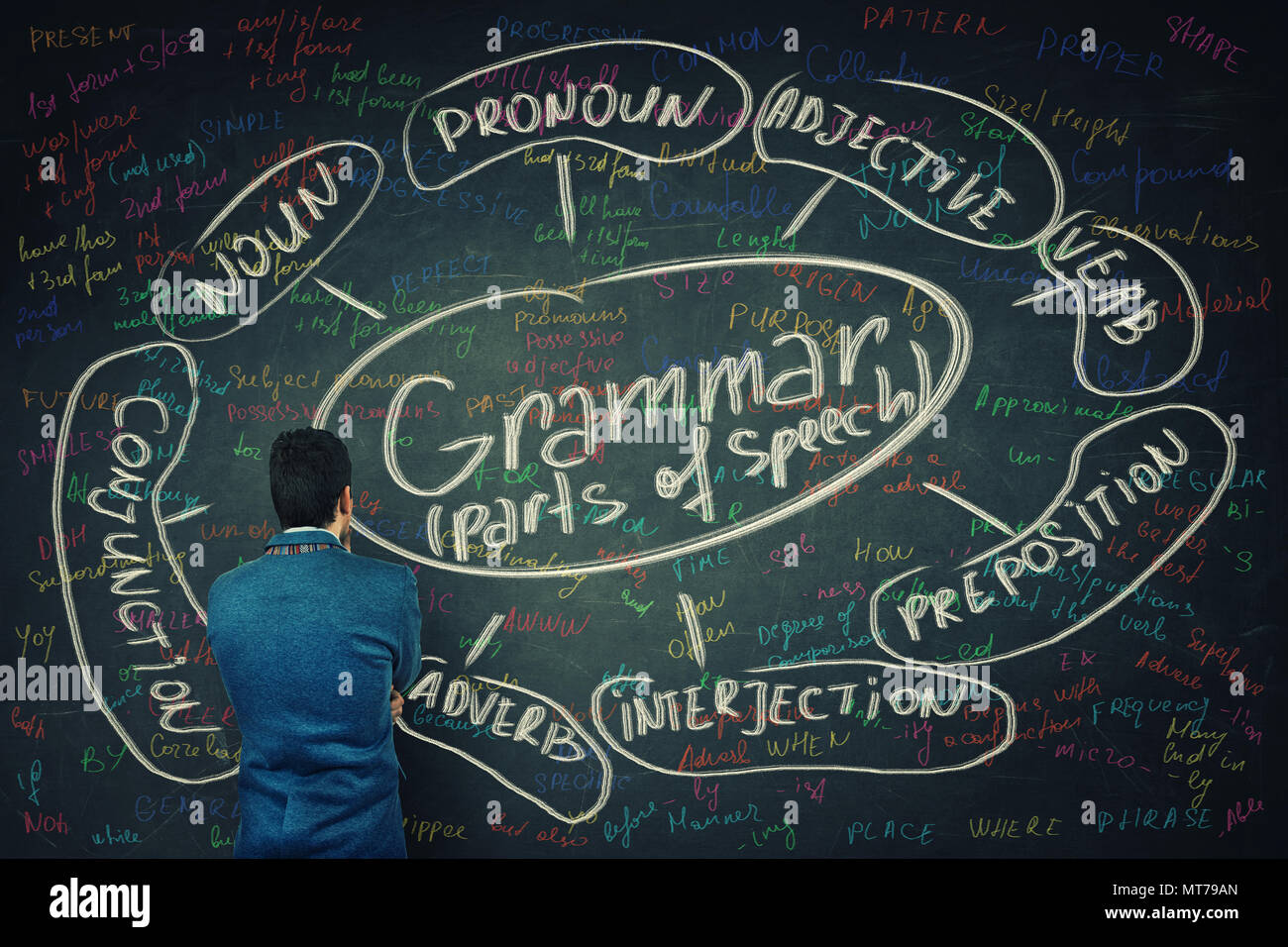 Rear view of a puzzled student in front of a huge blackboard written with chalk english grammar parts of speech. Opportunity for learning system and s - Stock Image