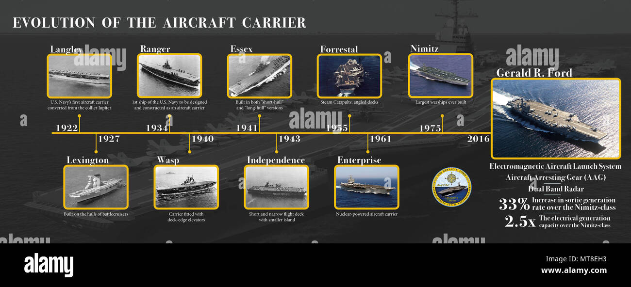 An infograph on the evolution of an aircraft carrier used for Ford's Commissioning Book and Cruise Book. (US Navy graphic by Mass Communication Specialist 3rd Class Cat Campbell) - Stock Image