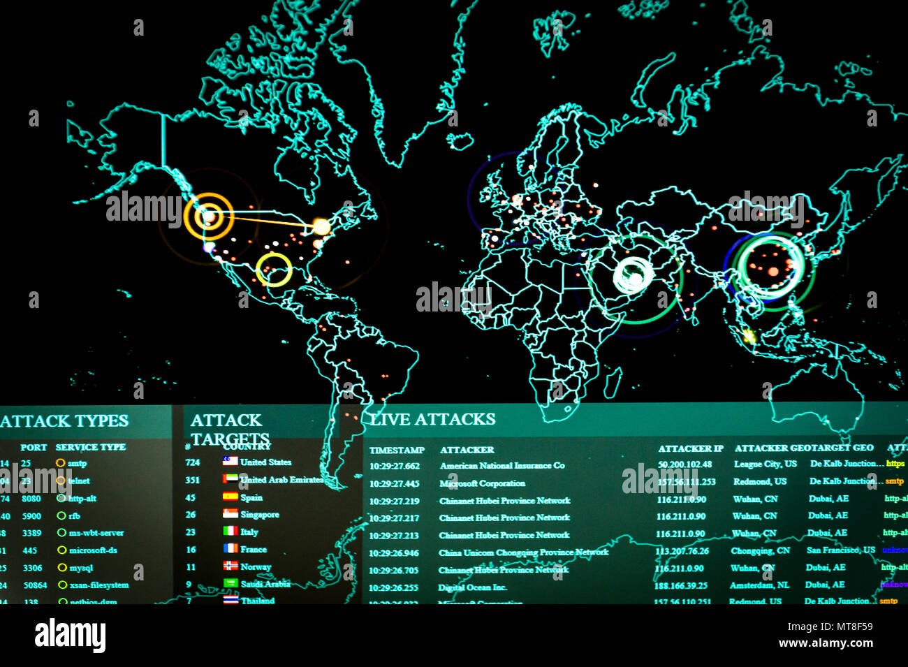 Real Time Cyber Attacks Including Information On The