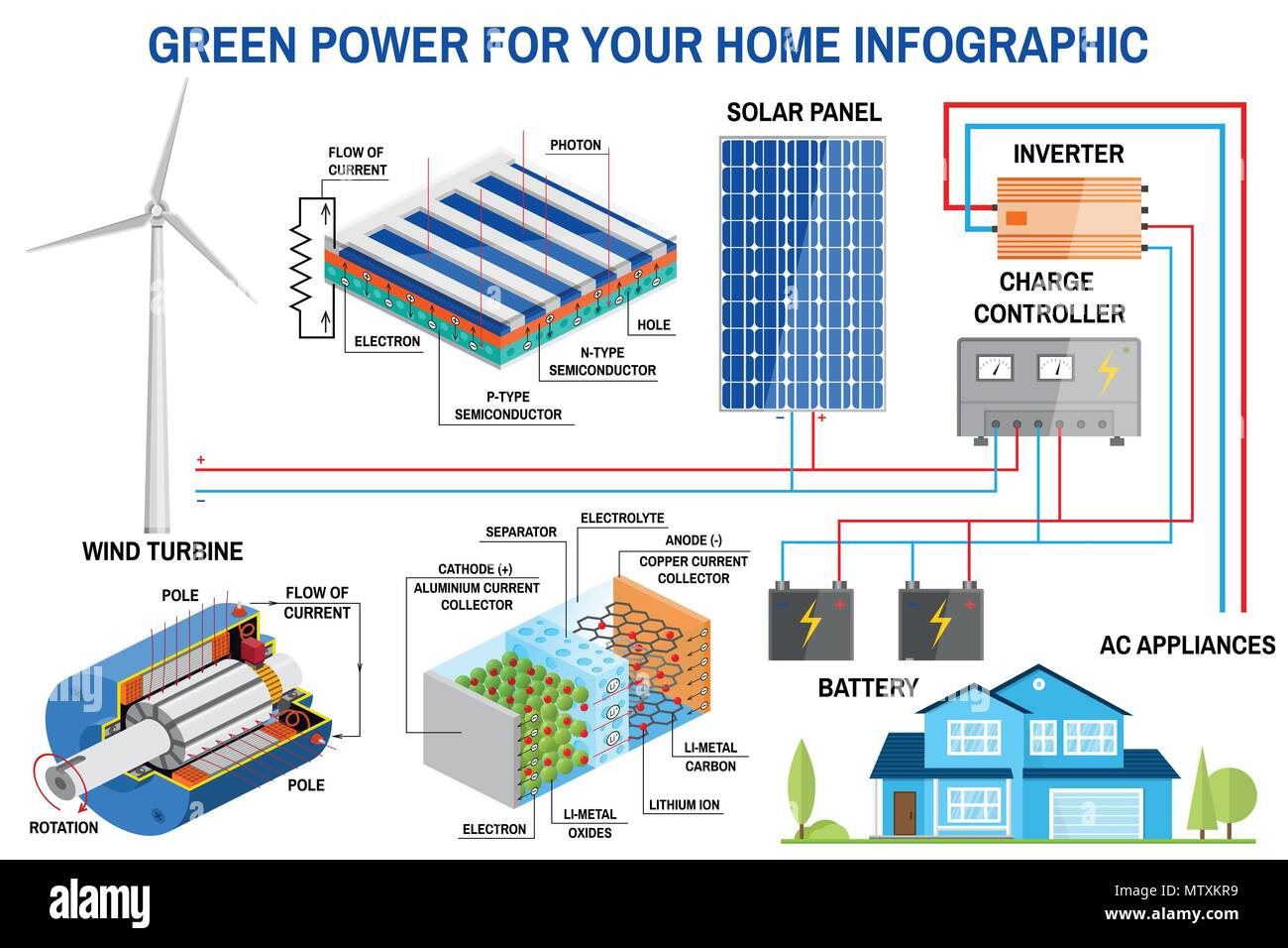Home Solar Wind Power Diagram Diy Enthusiasts Wiring Diagrams Wire Panel And Generation System For Infographic Rh Alamy Com House Energy