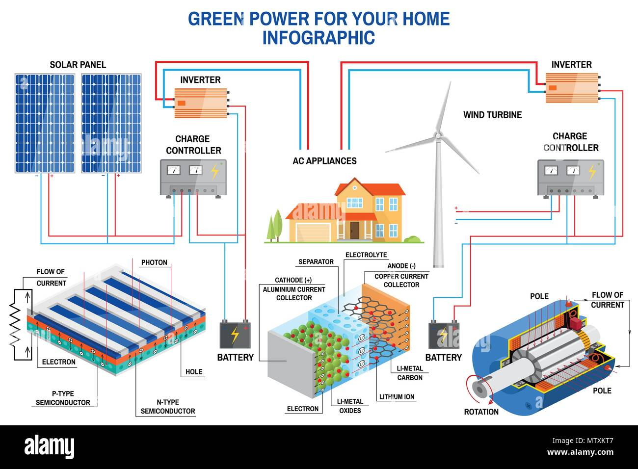 Incredible Solar Panel And Wind Power Generation System For Home Infographic Wiring Cloud Tziciuggs Outletorg
