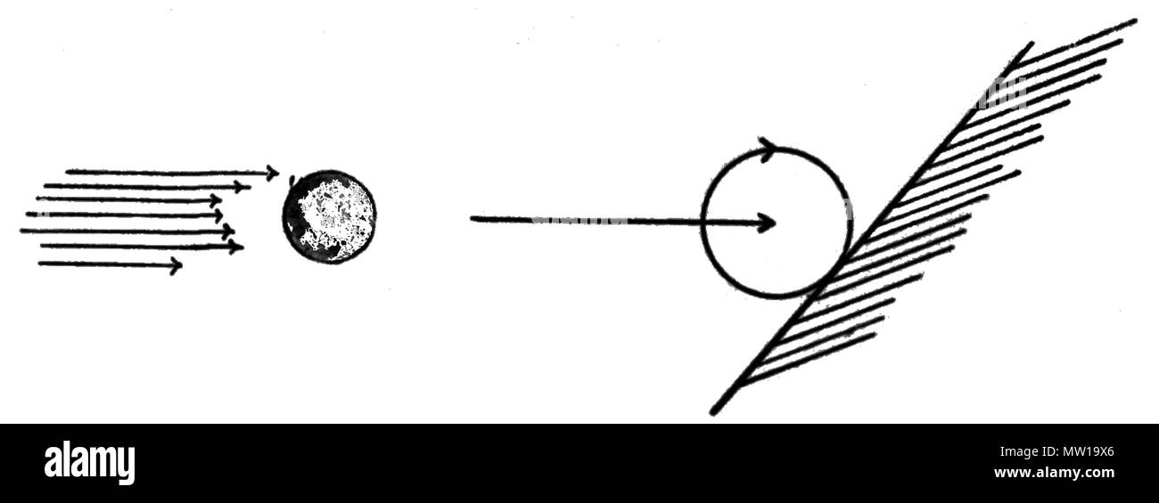 . English: Cross wind effect on the flying ball rotation . 1910. Unknown 505 PSM V78 D200 Cross wind effect on the flying ball rotation - Stock Image