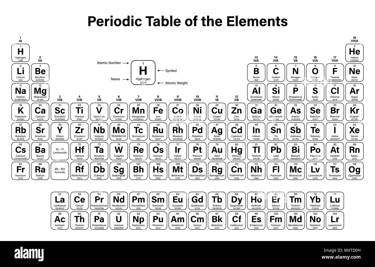 Periodic Table Of The Elements Vector Illustration Shows Atomic