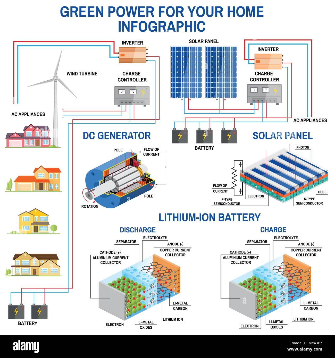 Solar Panel And Wind Power Generation System For Home Infographic Diagram Simplified Of An Off Grid Turbine Battery Charg