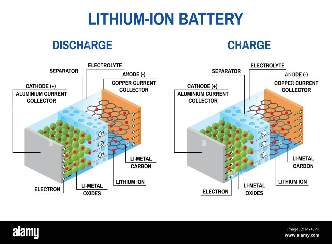 Li-ion battery diagram. Vector illustration. Rechargeable battery in which lithium ions move from the negative electrode to the positive electrode dur - Stock Image