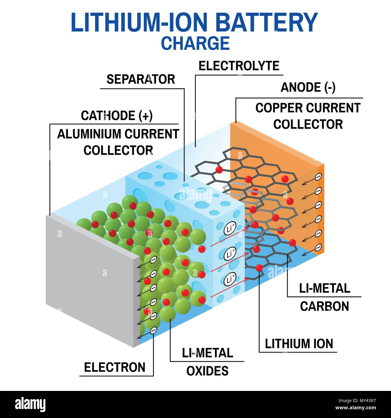 Li-ion battery diagram. Vector illustration. Rechargeable battery in which lithium ions move from the positive electrode to the negative electrode dur - Stock Image