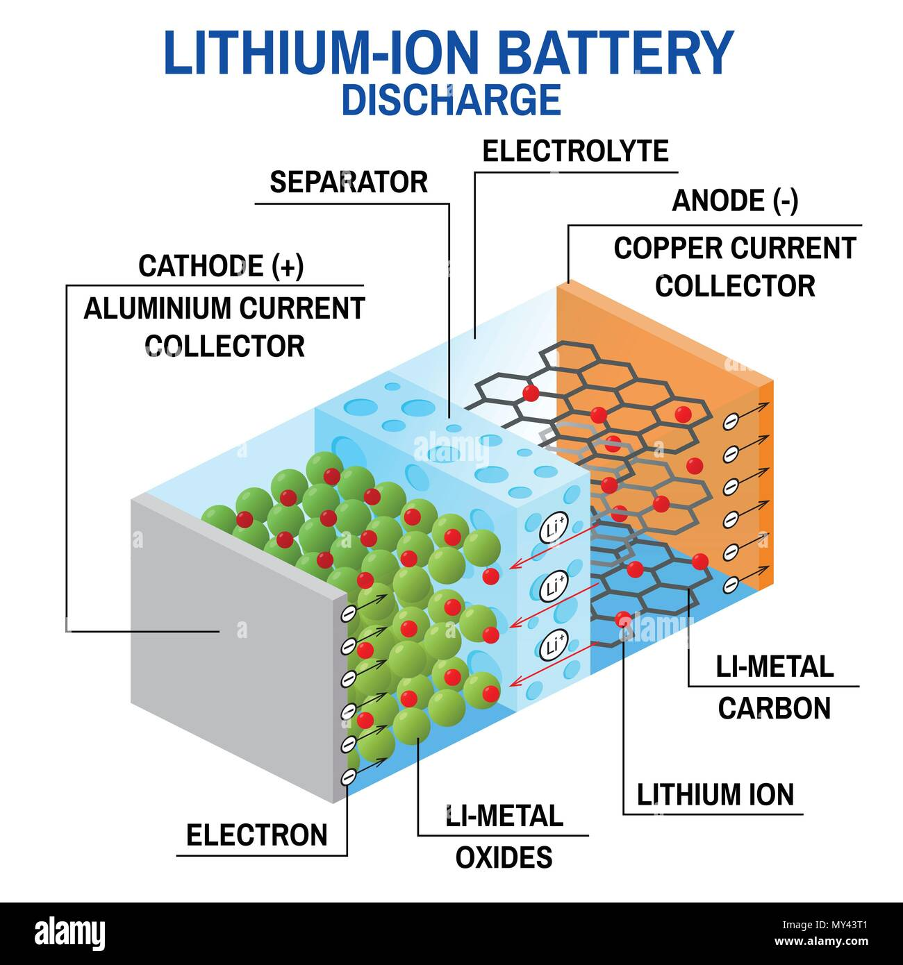 li ion battery diagram vector illustration rechargeable battery in Rechargeable Battery Cell Diagrams