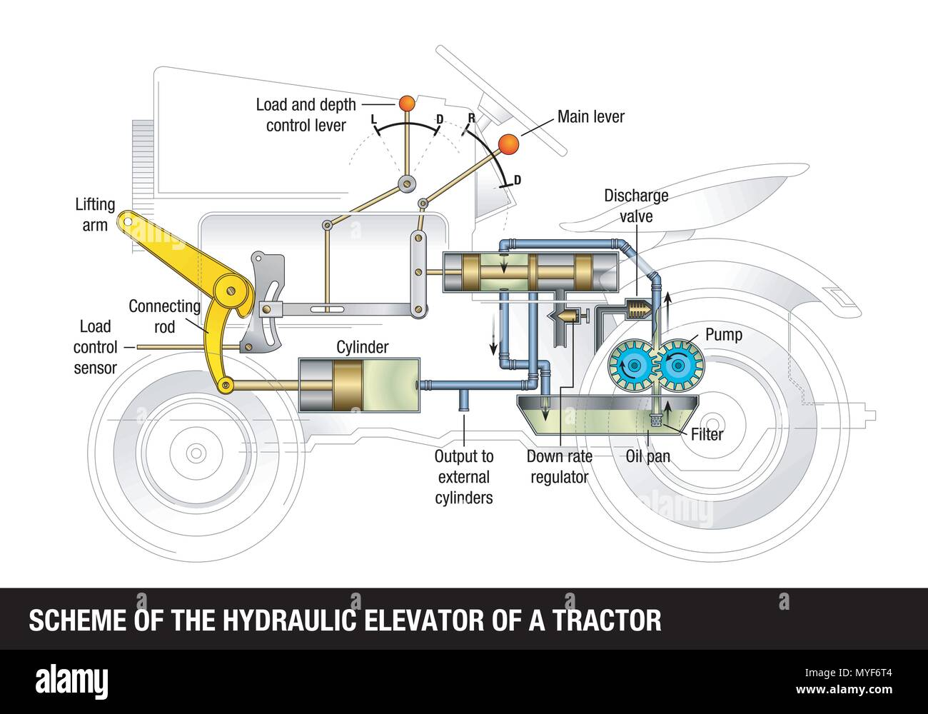 SCHEME OF THE HYDRAULIC ELEVATOR OF A TRACTOR. Explanatory diagram of the  operation of a