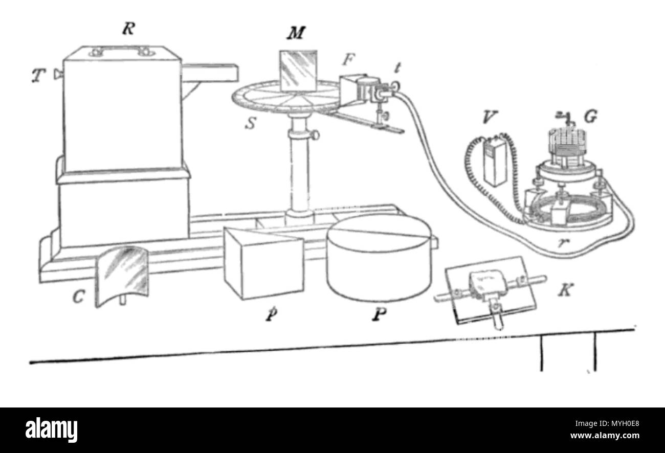 . English: Diagram of microwave spectrometer apparatus built by Indian scientist Jagadish Chandra Bose in his pioneering experiments with microwaves between 1894 and 1897. The drawing is from his 1897 paper. It consists of a spark-gap transmitter (left) which generated 12 - 60 GHz microwaves, a receiver using a junction detector consisting of fine steel springs mounted in a horn antenna, connected to a bias battery and galvanometer. The transmitter waveguide and receiving horn were pointed at an optical stand on which reflectors, diffraction gratings and prisms could be mounted, which Bose use - Stock Image