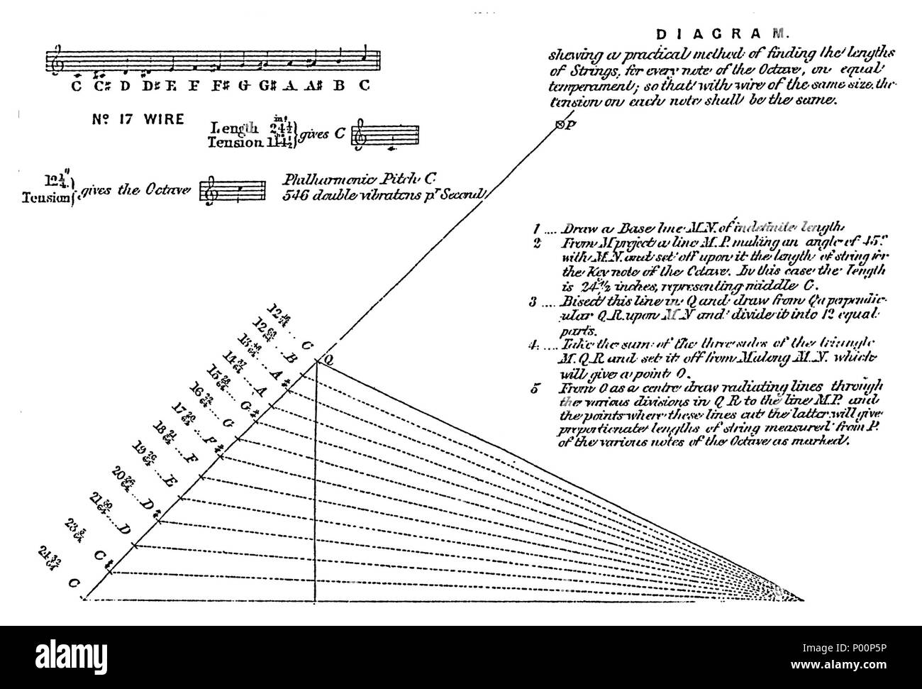 english: a geometrical method for determining the sounding lengths of piano  strings, printed in broadwood & sons' pamphlet prepared for their display  of pianos at the 1862 international exhibition held in  alamy