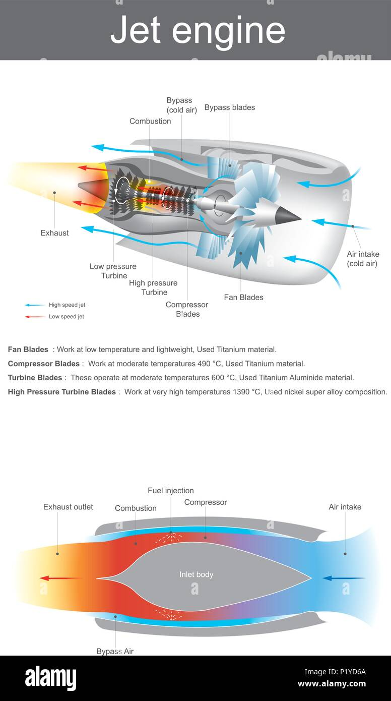 Jet Engine Stock Vector Images Alamy Schematic Is A Reaction Discharging Fast Moving Air That Generates Thrust By