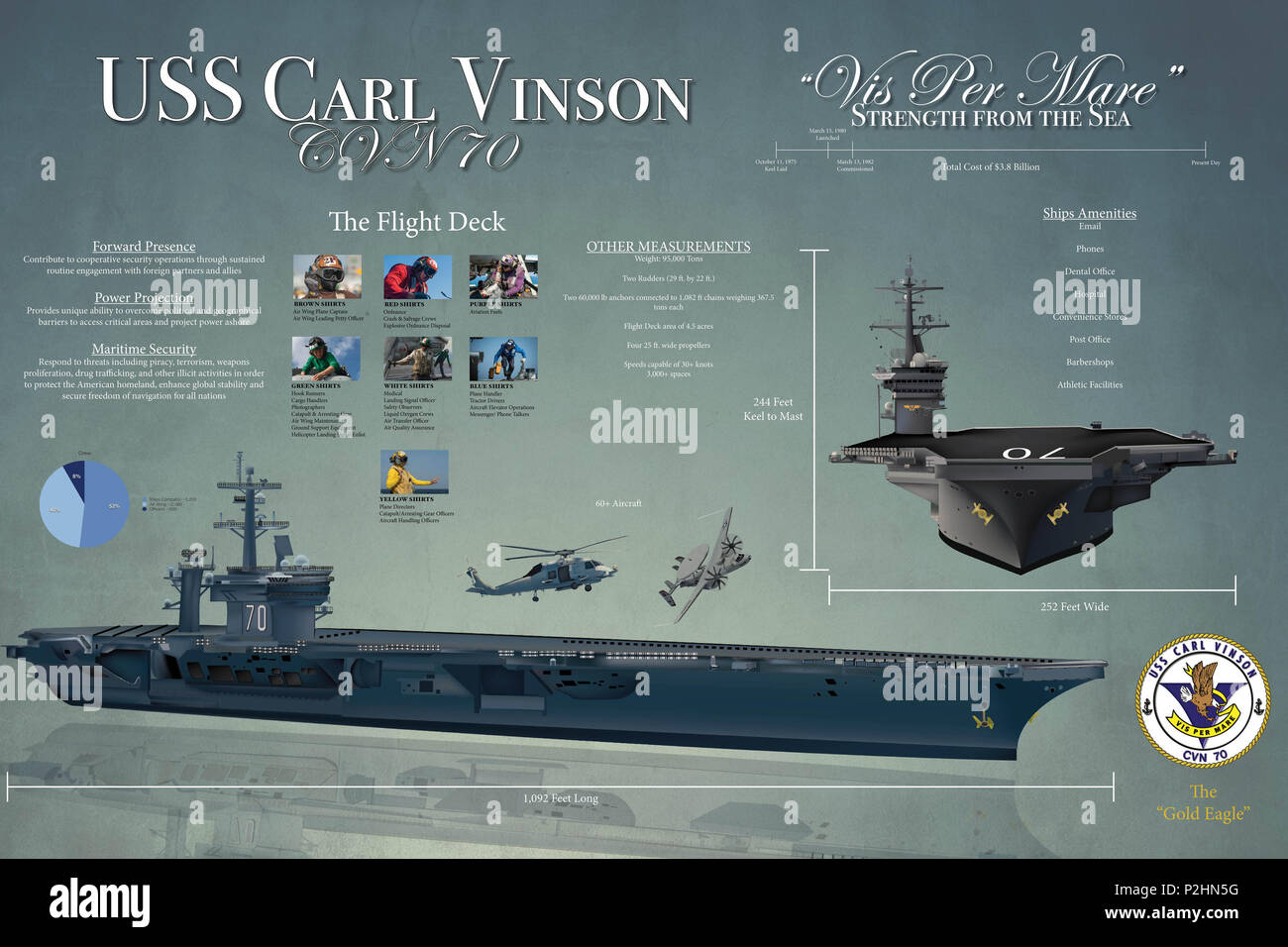 160922-N-LK571-001 SAN DIEGO (Sept. 22, 2016) An infograph describing the capabilities and capacity of the aircraft carrier USS Carl Vinson (CVN 70). (US Navy graphic by MCSN Matthew Granito/Released) - Stock Image