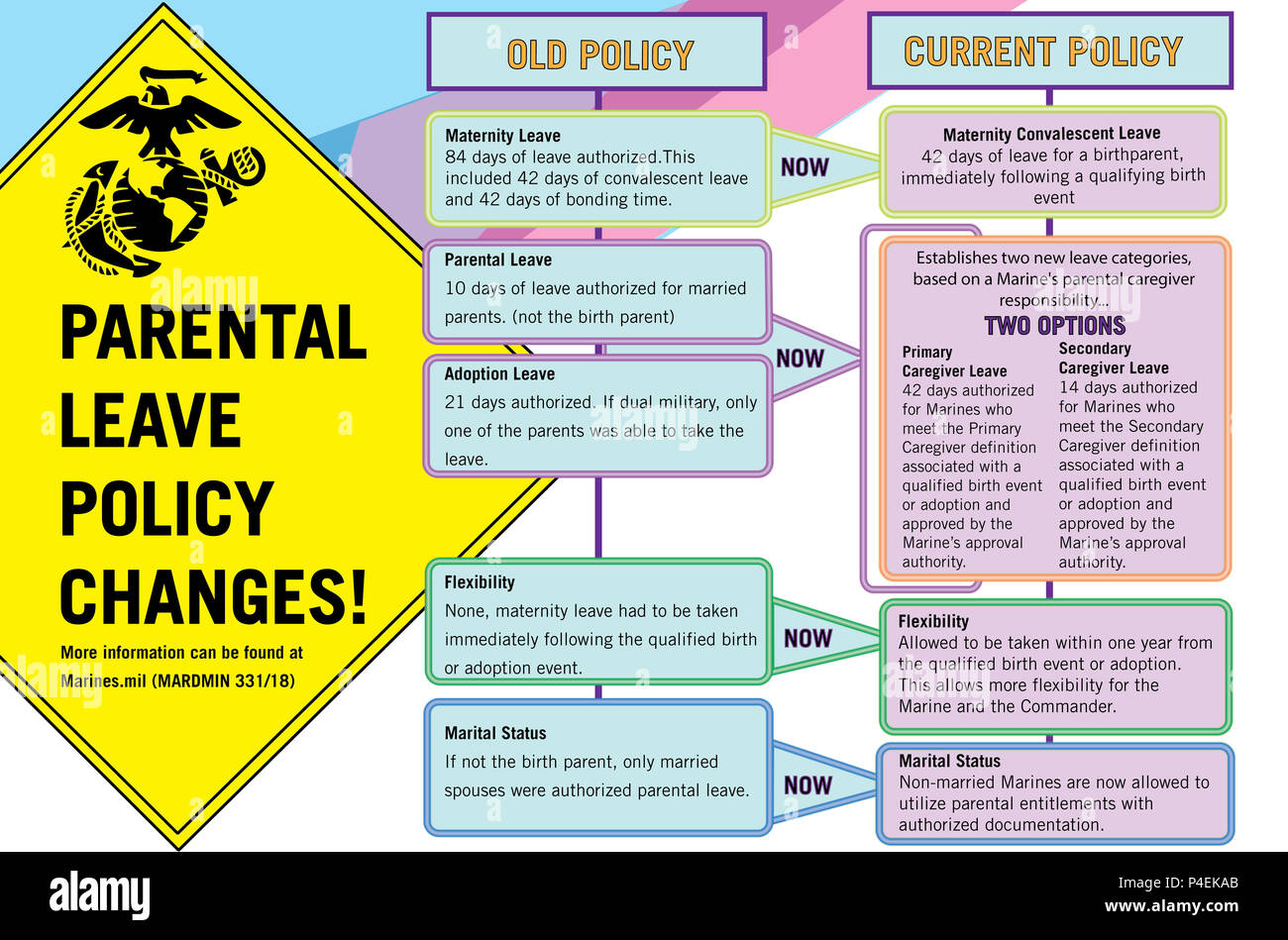 This infographic highlights the parental leave policy changes. (U.S. Marine Corps graphic by Sgt. Elize McKelvey) - Stock Image