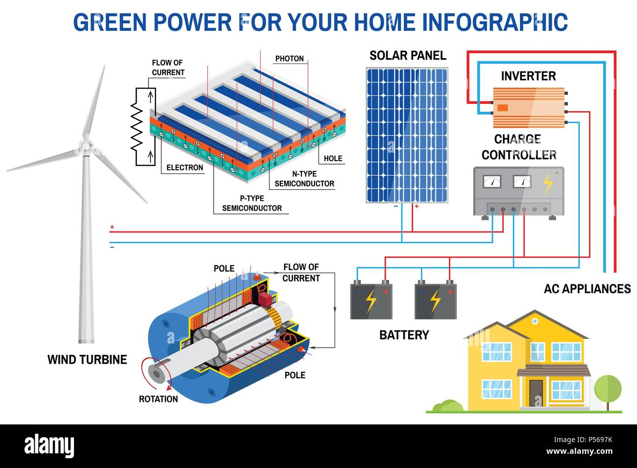 how to build solar power system for your home