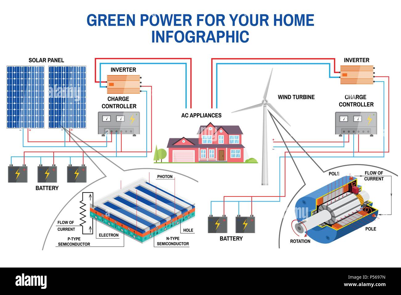 Solar Panel And Wind Power Generation System For Home Infographic Diagram Also Generator Diagrams On Turbine Simplified Of An Off Grid Battery Charg
