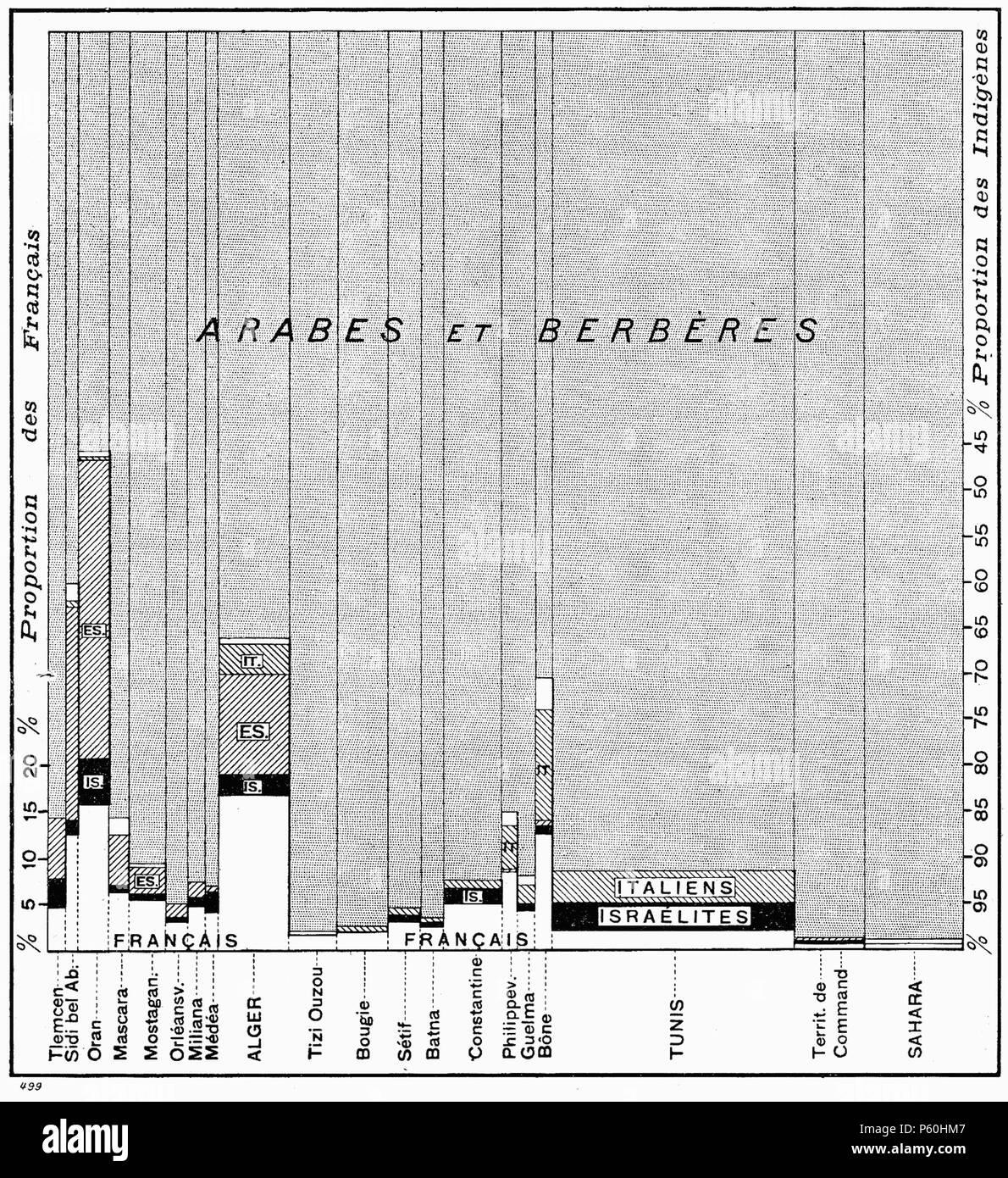 402 D430- N° 499. Répartition de la population de l'Afrique du Nord - Liv4-Ch03 - Stock Image