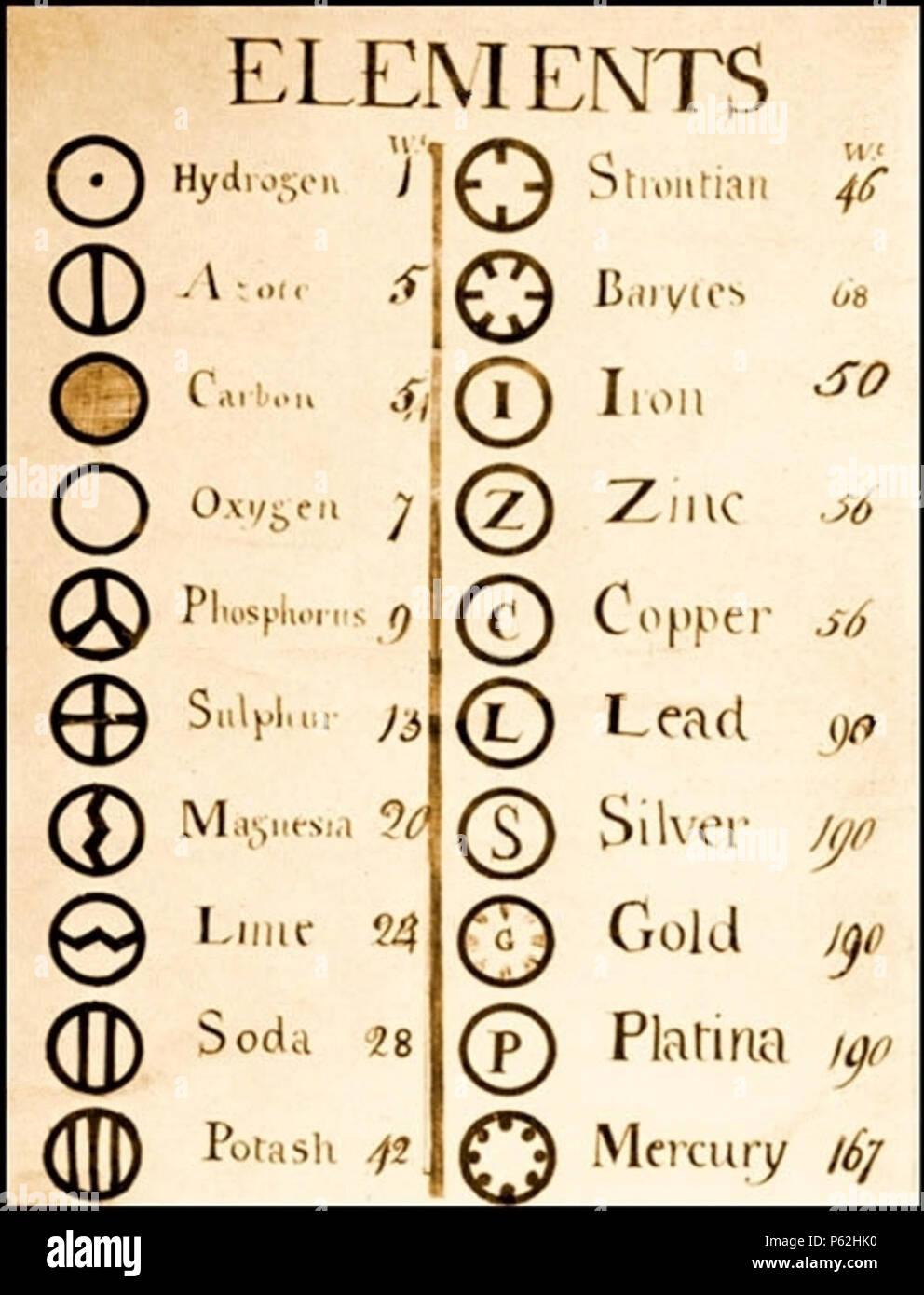Na English John Daltons List Of Atomic Weights Symbols 1808