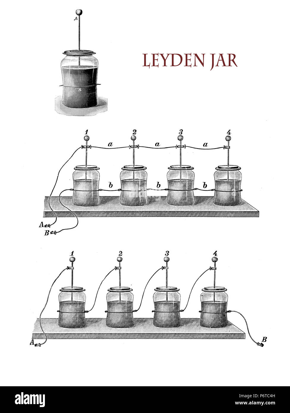 electricity and lab applications: Leyden jar, bottle filled with water with a metal foil inside and outside  and a metal spike through the jar lid to make contact with the inner foil, a first kind of capacitor able to store high voltage elctric charge, vintage illustration - Stock Image