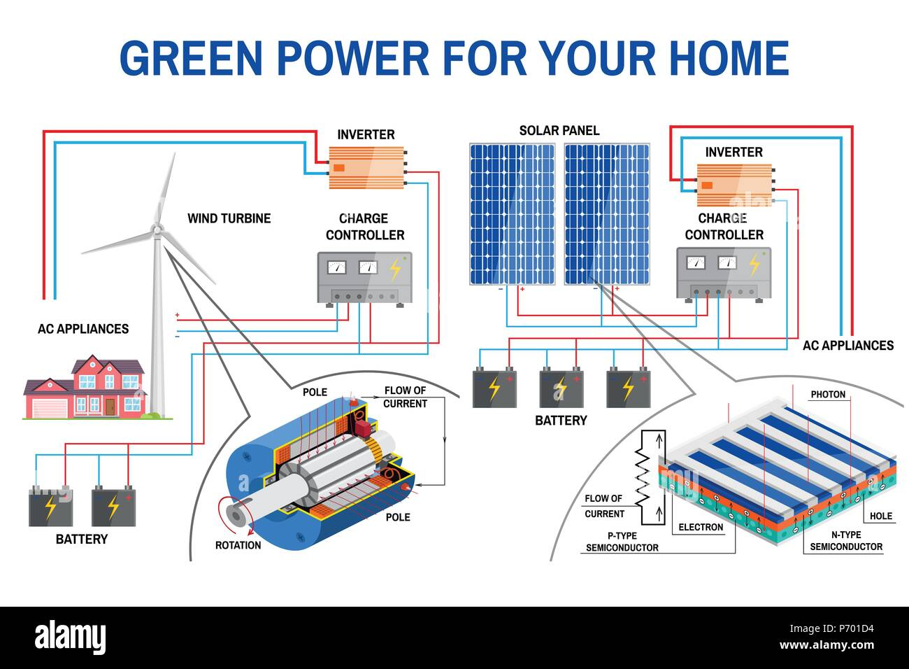 Solar System Diagram Stock Photos Also Off Grid Power As Well Electrical Panel And Wind Generation For Home Renewable Energy Concept Simplified