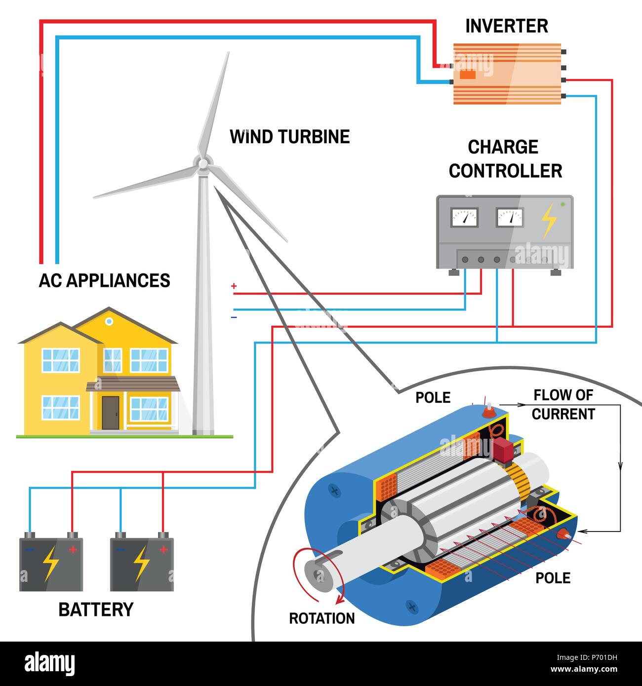 Admirable Wind Turbine System For Home Renewable Energy Concept Simplified Wiring 101 Cranwise Assnl