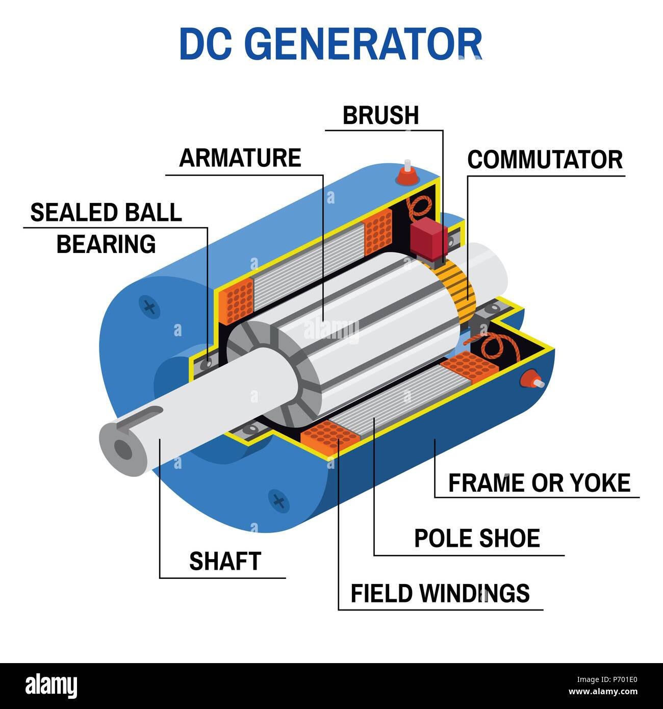 Dc    generator    cross    diagram    Simplified    diagram    of an offgrid system Vector illustration