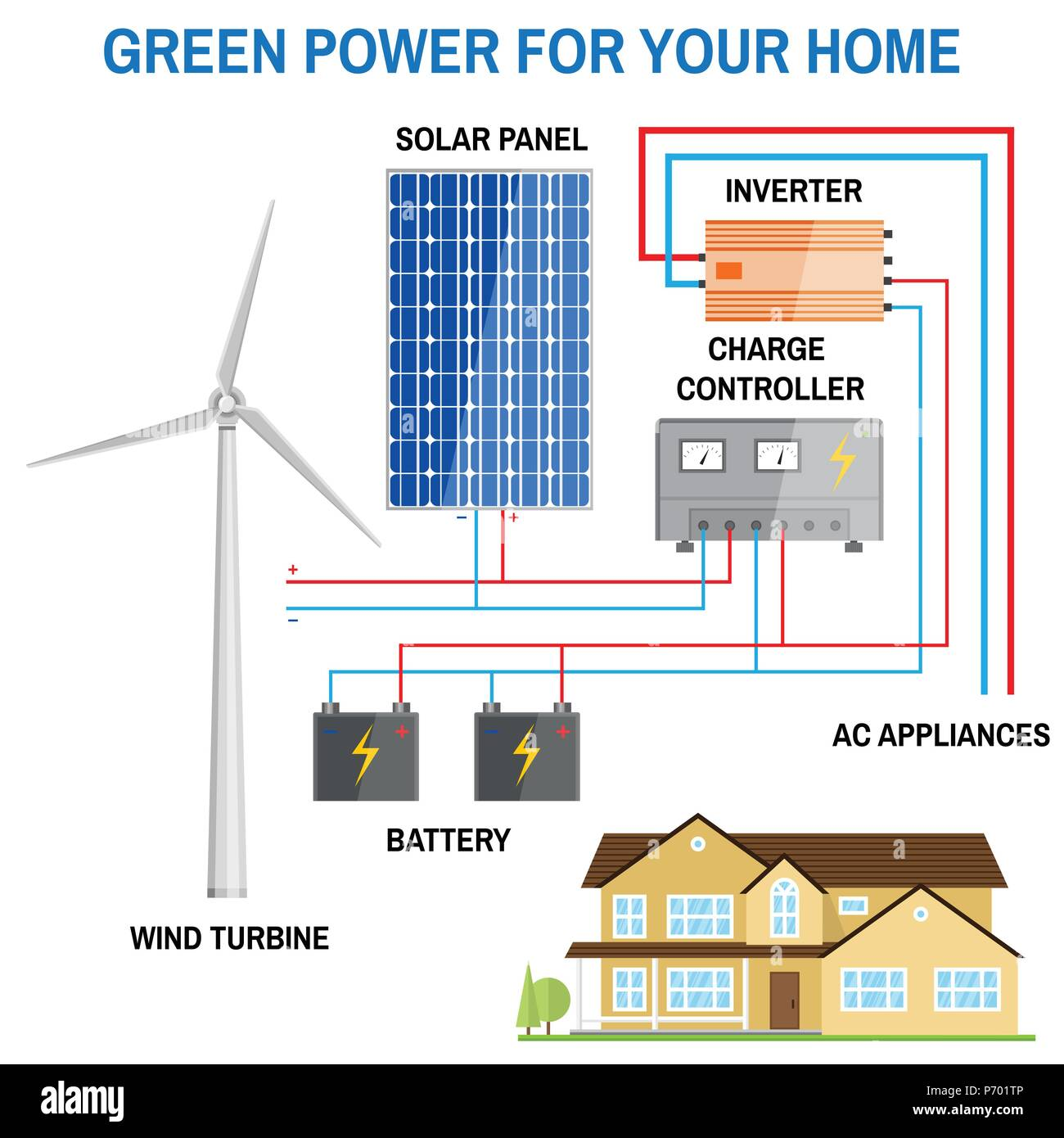 solar panel and wind power generation system for home renewablesolar panel and wind power generation system for home renewable energy concept simplified diagram of an off grid system wind turbine, solar panel,