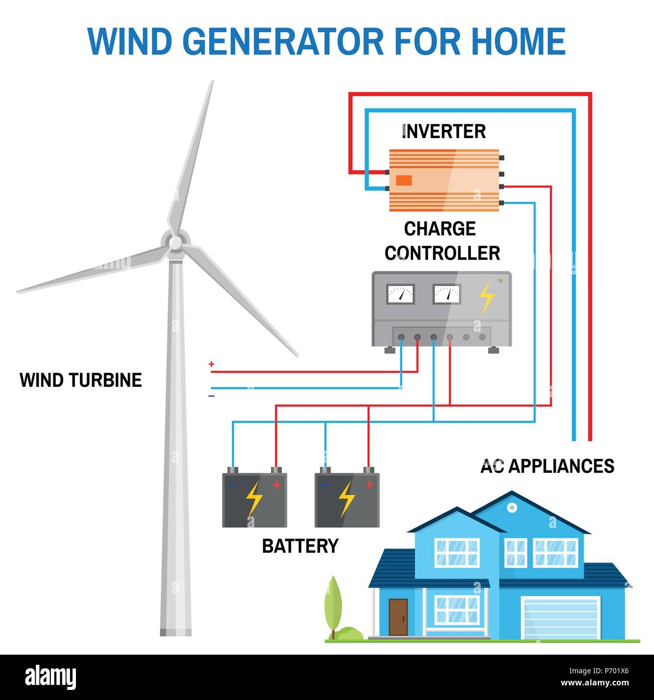 Fine Wind Generator For Home Renewable Energy Concept Simplified Wiring 101 Cranwise Assnl