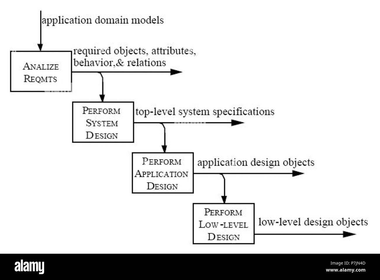 25 The Modes Of IDEF Object Oriented Design