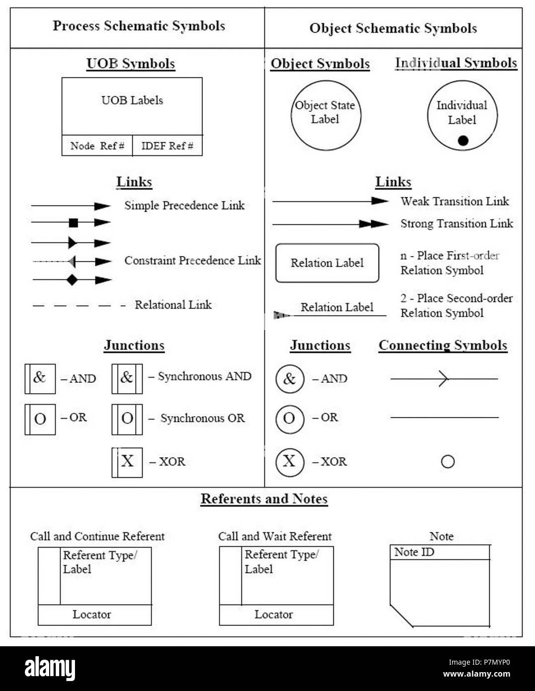 3-01a Symbols Used for IDEF3 Process Description Schematics. - Stock Image