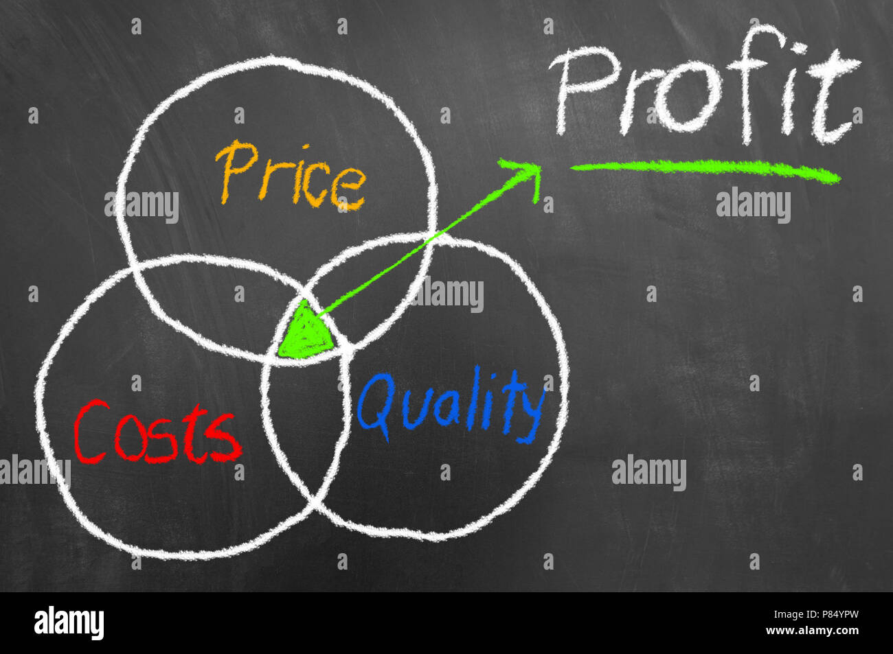 Profit scheme concept as overlap intersection of price costs and quality circles on blackboard or chalkboard made with colorful chalk - Stock Image