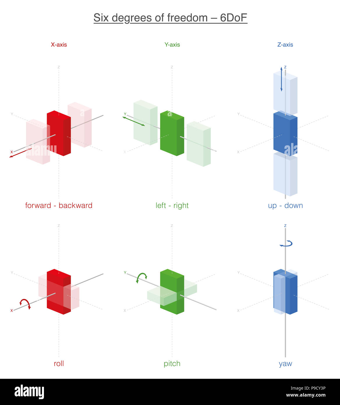 Six possibilities of movement of a rigid body in 3d space, the six degrees of freedom. Forward, backward, left, right, up and down, plus rotations. - Stock Image