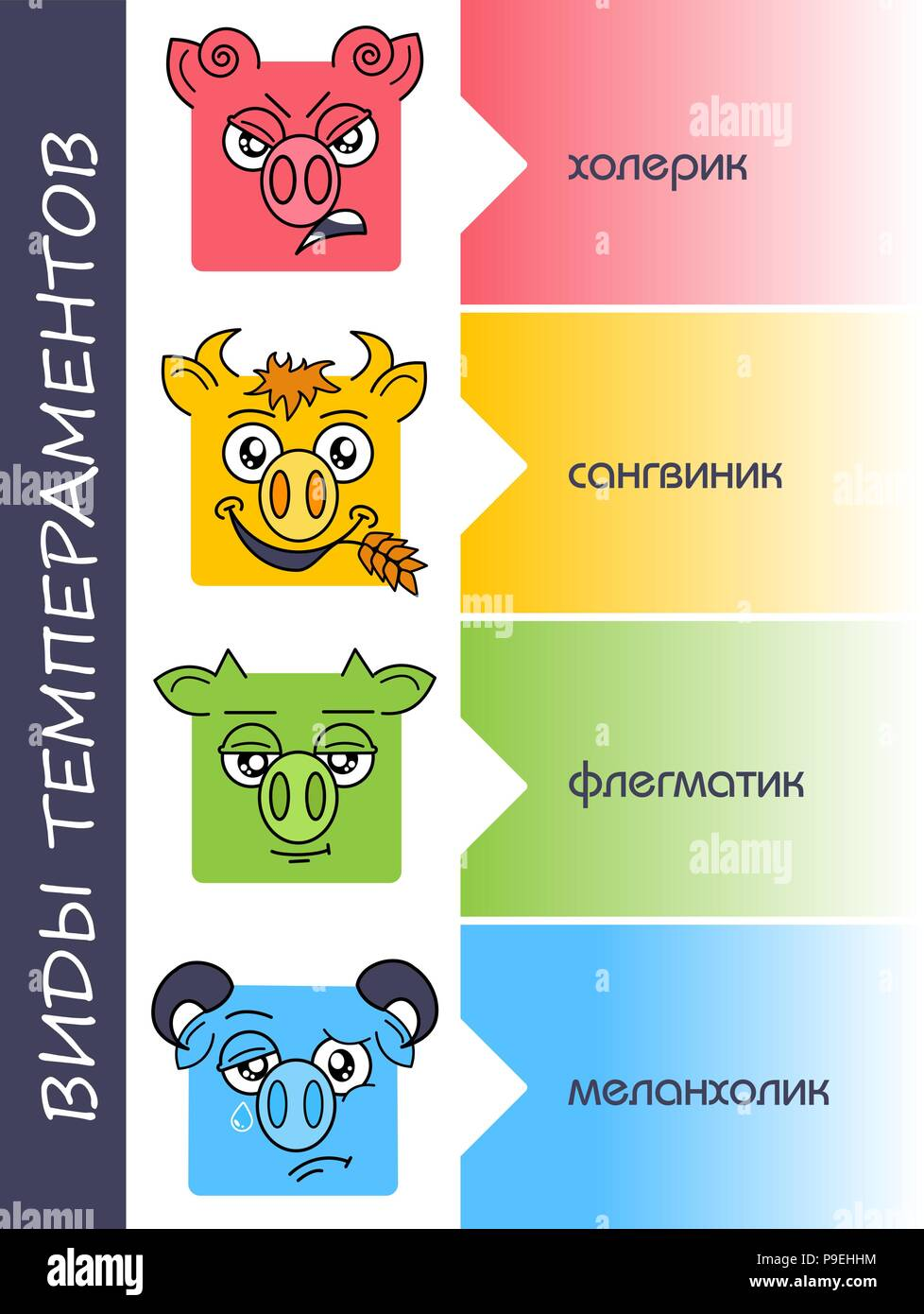 four temperaments set in Russian. transfer Choleric and melancholic, sanguine and phlegmatic personality types - Stock Vector