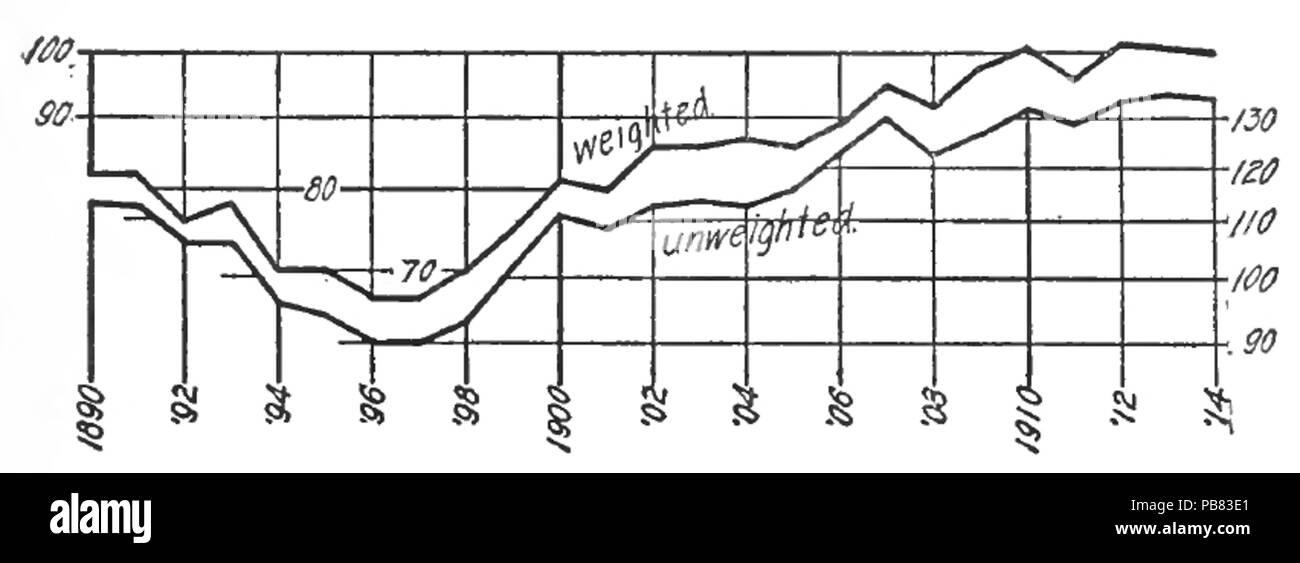 1567 Stabilizing the Dollar, Fisher, 1920, Image from page 3 - Stock Image