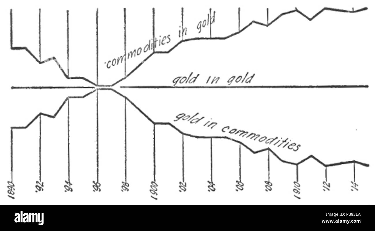 1567 Stabilizing the Dollar, Fisher, 1920, Image from page 40 - Stock Image