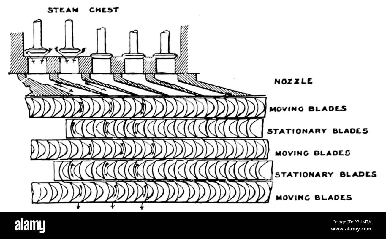 Steam Turbine Diagram Stock Photos  U0026 Steam Turbine Diagram