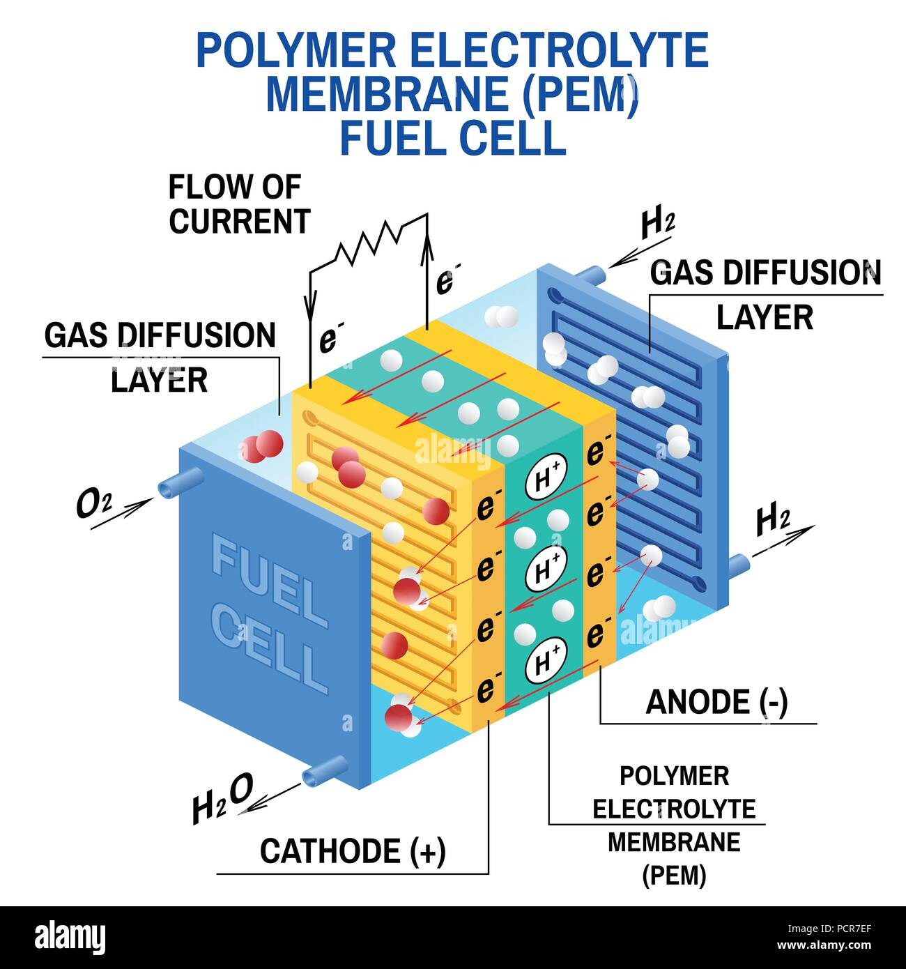Fuel cell diagram. Vector. Device that converts chemical potential ...