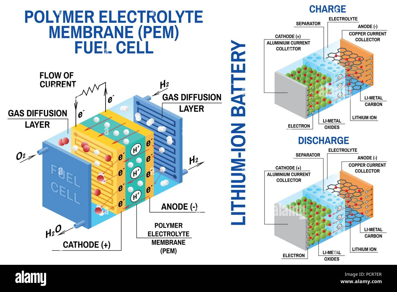 Fuel cell and li ion battery diagram vector device that converts fuel cell and li ion battery diagram vector device that converts chemical potential energy into electrical energy fuel cell uses hydrogen gas and oxygen ccuart Choice Image