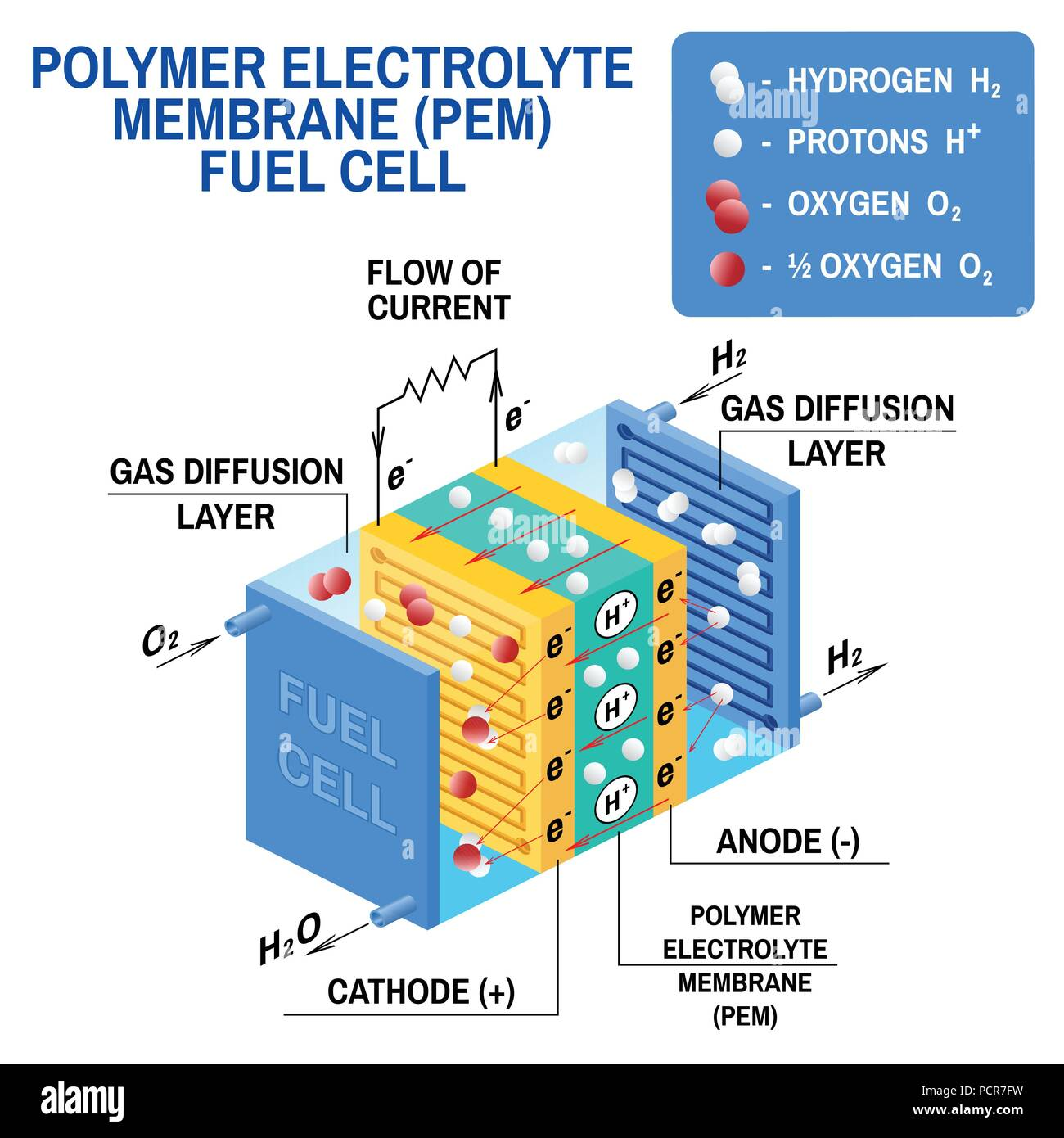 Fuel Cell Diagram Vector Device That Converts Chemical Potential Load Energy Into Electrical A Pem Proton Exchange Membrane Uses Hydrogen Gas And