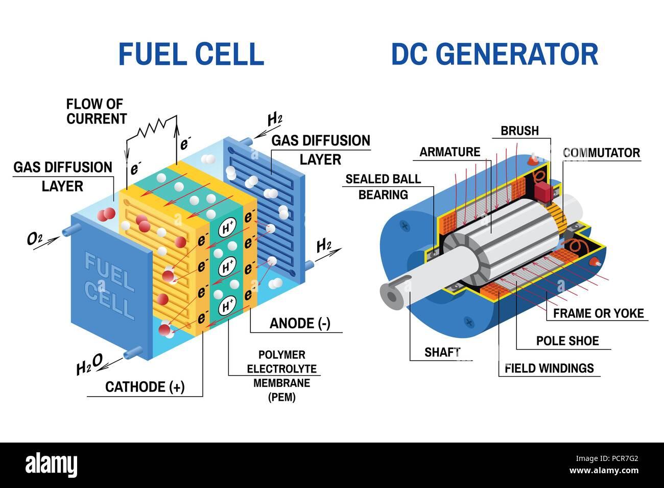 Dc Generator Stock Photos & Dc Generator Stock Images - Alamy on