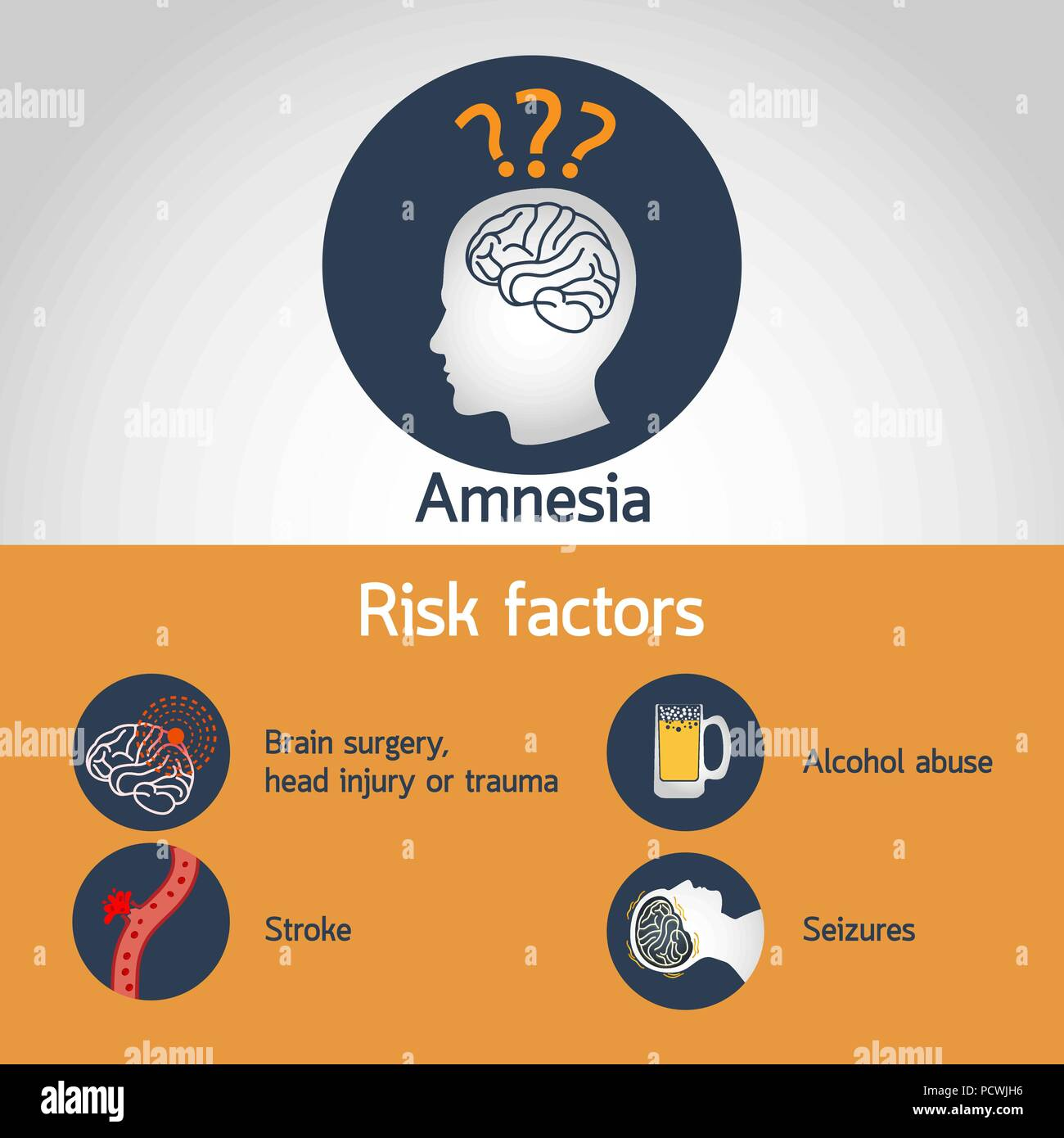 Amnesia Risk factors medical vector illustrations infographic - Stock Image