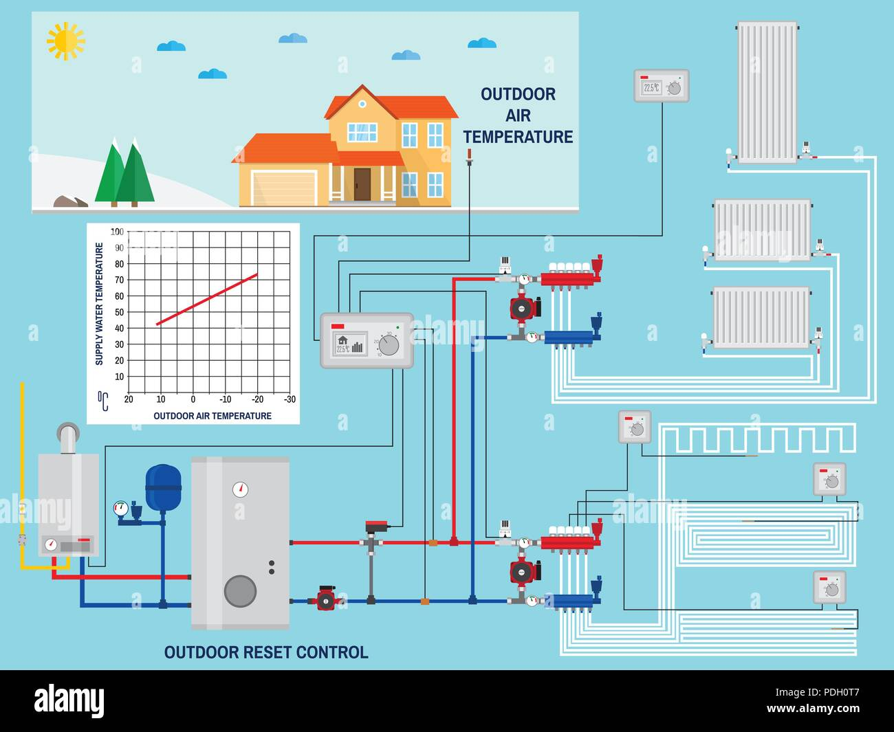 Smart energy-saving heating system with outdoor reset control. Smart House with outdoor reset control. Gas boiler, heating systems. Manifold with Pump Stock Vector